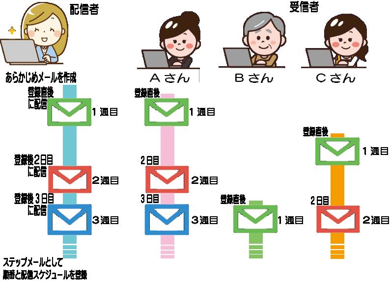 イラスト、システムメール配信