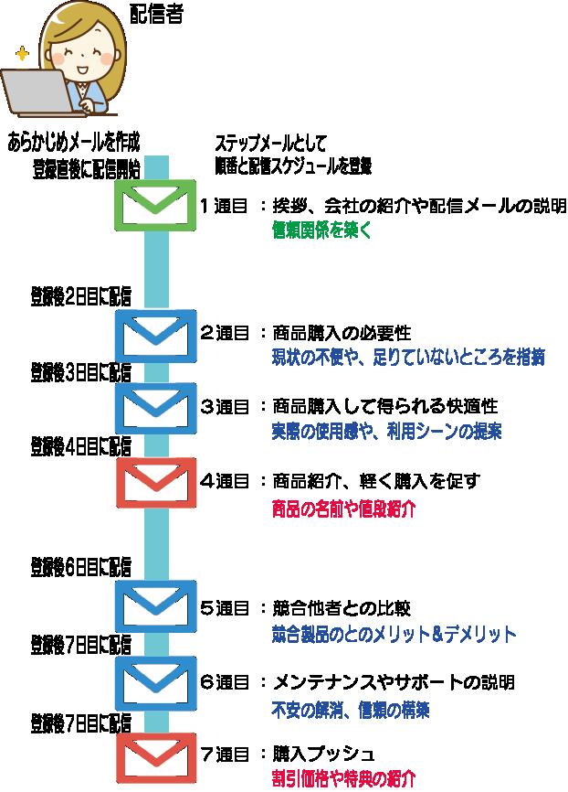 イラスト、ステップメールの構築例