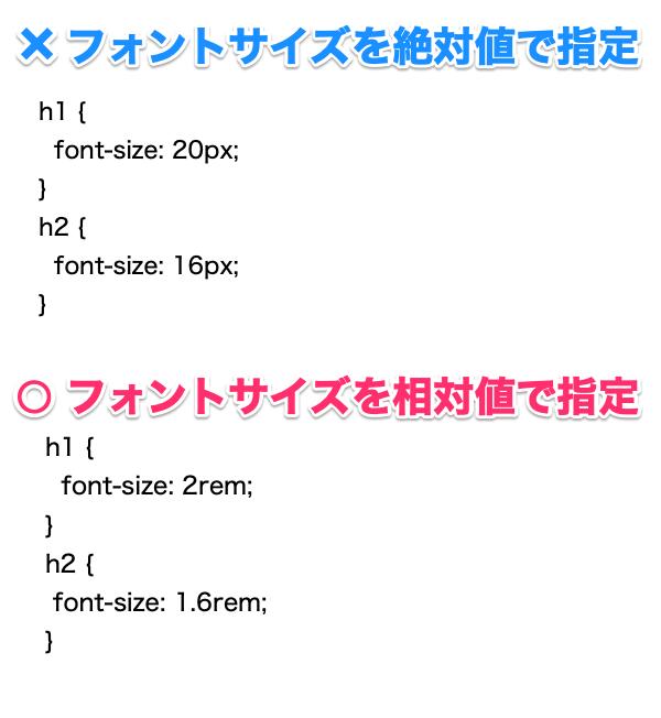 画像、フォントサイズの設定方法