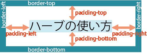 図、CSS設定の基本