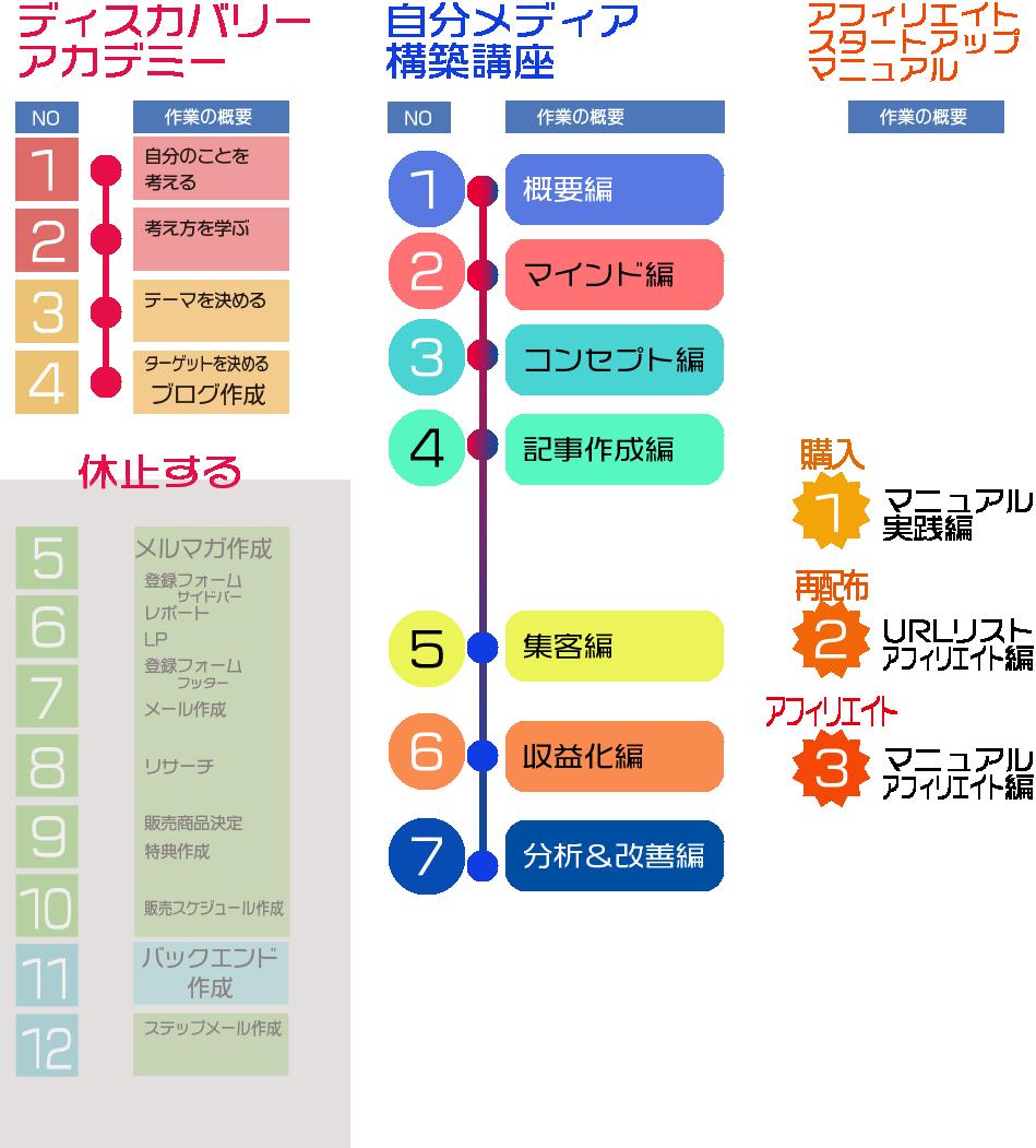図、シミュレーションフルコース