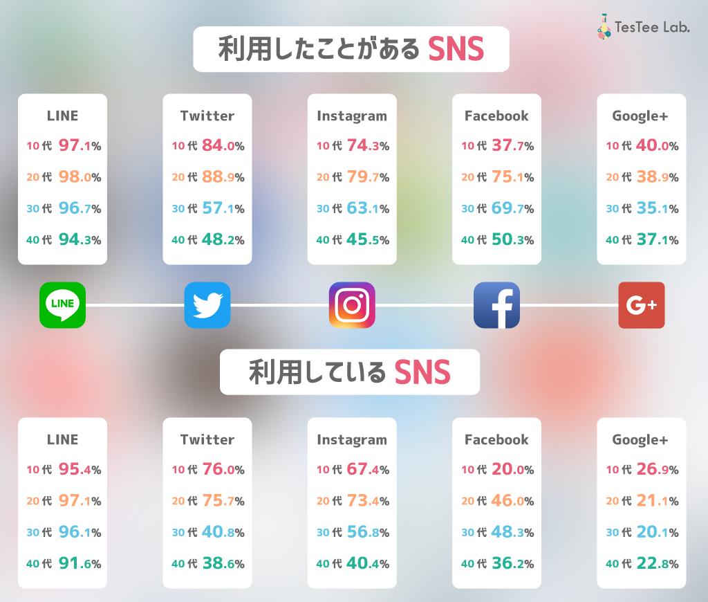 画像、SNSの利用率